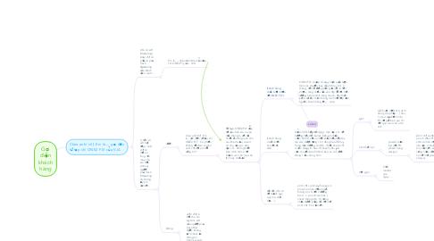 Mind Map: Gọi điện khách hàng