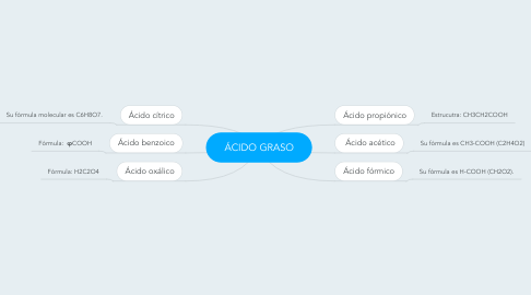 Mind Map: ÁCIDO GRASO