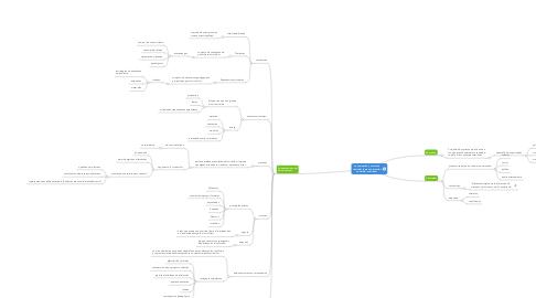 Mind Map: La evaluación y el diseño curricular como construcción social del currículum
