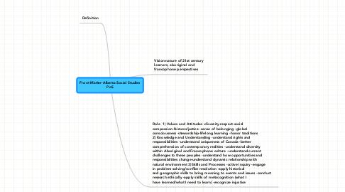 Mind Map: Front Matter-Alberta Social Studies PoS