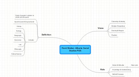 Mind Map: Front Matter- Alberta Social Studies POS