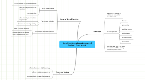 Mind Map: Social Studies- Alberta Program of