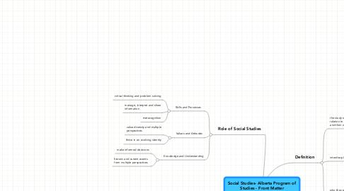 Mind Map: Social Studies- Alberta Program ofStudies - Front Matter