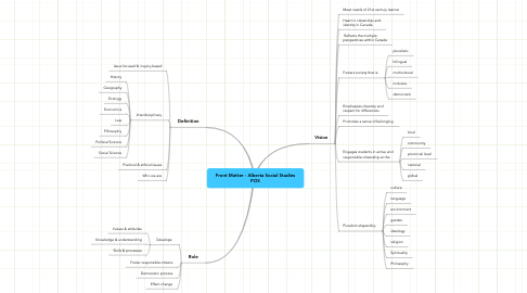Mind Map: Front Matter - Alberta Social Studies POS