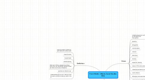 Mind Map: Front Matter- Alberta Social StudiesPOS