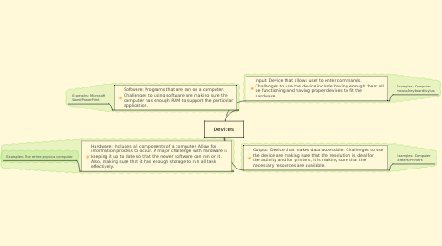 Mind Map: Devices