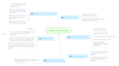 Mind Map: RAFAEL DIB PORCIDES
