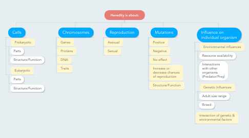 Mind Map: Heredity is about:
