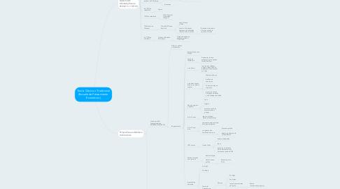 Mind Map: Teoría Clásica o Tradicional (Escuela de Pensamiento  Económico)