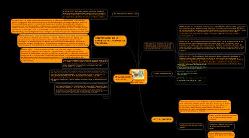 Mind Map: Bases Legales de la Educación Física,