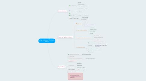 Mind Map: Mi aprendizaje en el contexto laboral