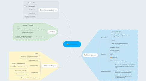 Mind Map: Alkoholiai