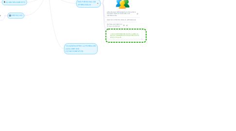 Mind Map: APRENDIENDO LA ESTERILIZACIÓN DE INSTRUMENTAL QUIRÚRGICO