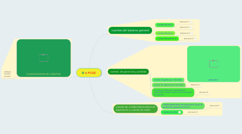 Mind Map: PCGE