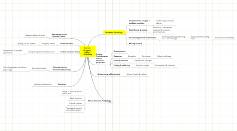 Mind Map: Current
