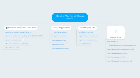 Mind Map: My Mind Map For My Course Project