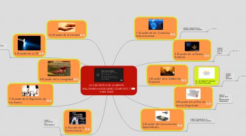 Mind Map: LOS SECRETOS DE LA MENTE MILLONARIA AUDIOLIBRO COMPLETO T HARV EKER