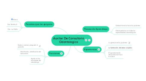 Mind Map: Auxiliar De Consultorio Odontologico