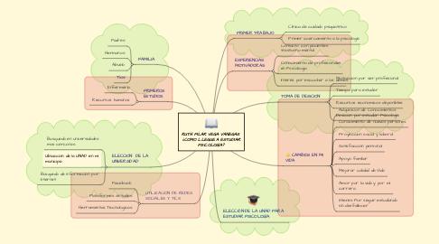 Mind Map: RUTH PILAR VEGA VANEGAS  ¿COMO LLEGUE A ESTUDIAR PSICOLOGÍA?