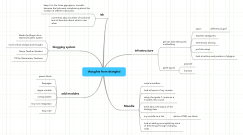 Mind Map: thoughts from shanghai