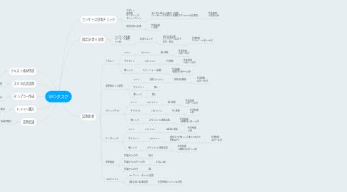 Mind Map: SEOタスク