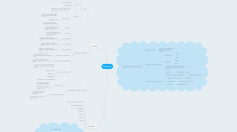 Mind Map: Экспресс