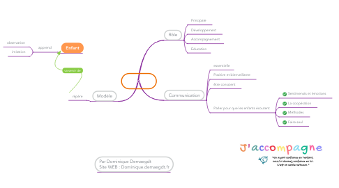 Mind Map: Parent