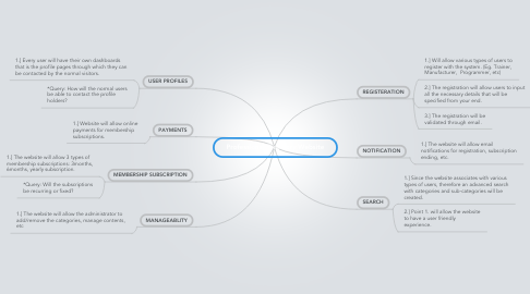 Mind Map: Professional Directory Website