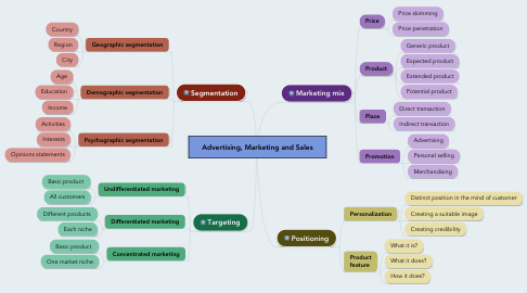 Mind Map: Advertising, Marketing and Sales