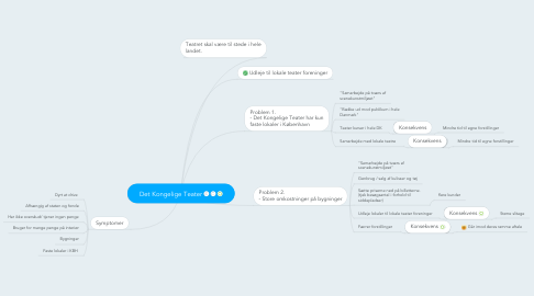 Mind Map: Det Kongelige Teater