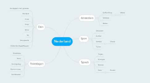 Mind Map: Nederland