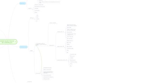 Mind Map: ADMINISTRAÇÃO PÚBLICA - EM CONSTRUÇÃO