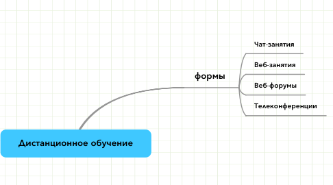 Mind Map: Дистанционное обучение