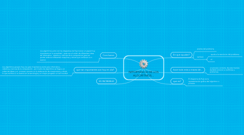 Mind Map: IMPORTANCIA DE LOS ALGORITMOS...