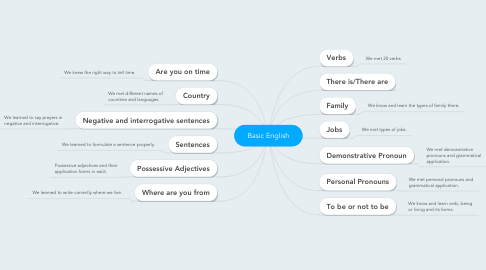 Mind Map: Basic English