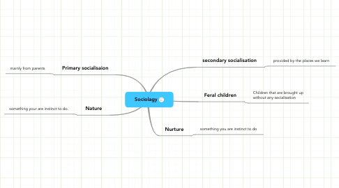 Mind Map: Sociolagy