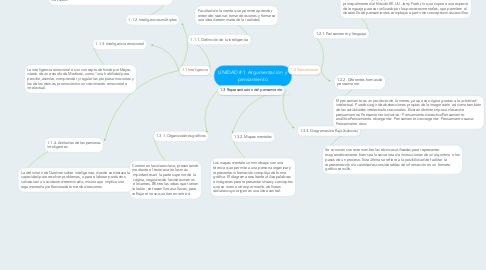 Mind Map: UNIDAD # 1 Argumentación  y pensamiento
