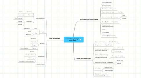 Mind Map: Advertising changes since 2005