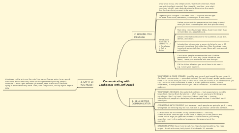 Mind Map: Communicating with Confidence with Jeff Ansell