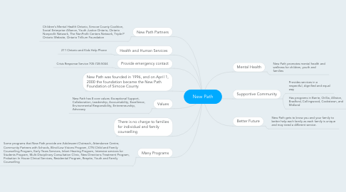 Mind Map: New Path