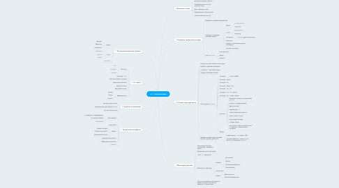 Mind Map: SEO оптимизация