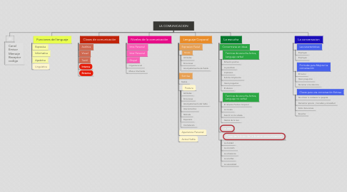 Mind Map: LA COMUNICACION