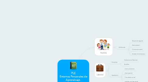 Mind Map: PLE Entornos Personales de Aprendizaje. Deison Rene Jimenez