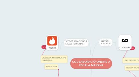 Mind Map: COL·LABORACIÓ ONLINE A ESCALA MASSIVA