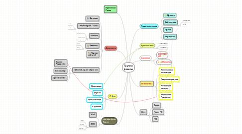 Mind Map: Группы файлов