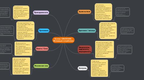 Mind Map: Компас CENSYDIAM.  Мотивация потребителя