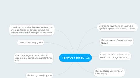 Mind Map: TIEMPOS PERFECTOS