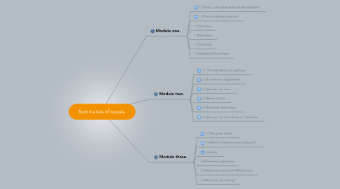 Mind Map: Summaries of issues.