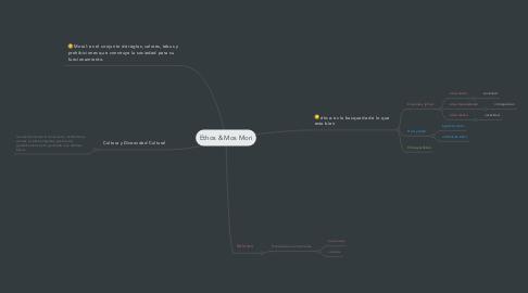 Mind Map: Ethos & Mos Mori