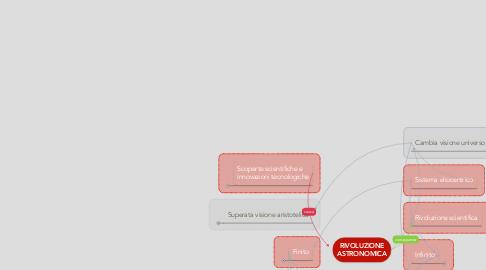 Mind Map: RIVOLUZIONE ASTRONOMICA